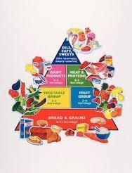C4.689.1: FELT FOOD PYRAMID